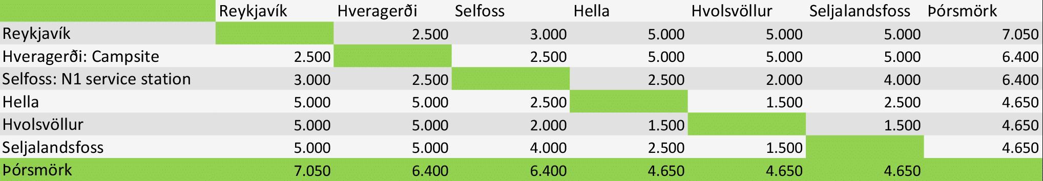 Price Table Þórsmörk